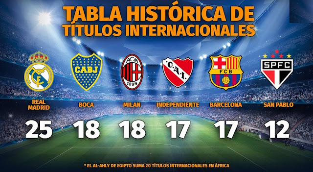 Los Equipos con mas títulos internacionales en el mundo