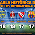 Clubes con más títulos internacionales en la historia