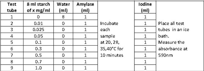 Experiment 3: Experiment on enzyme ~ Biochemistry