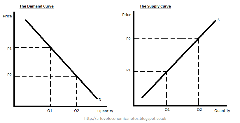 ALevel Economics Notes: AS: Unit 1  Demand and Supply