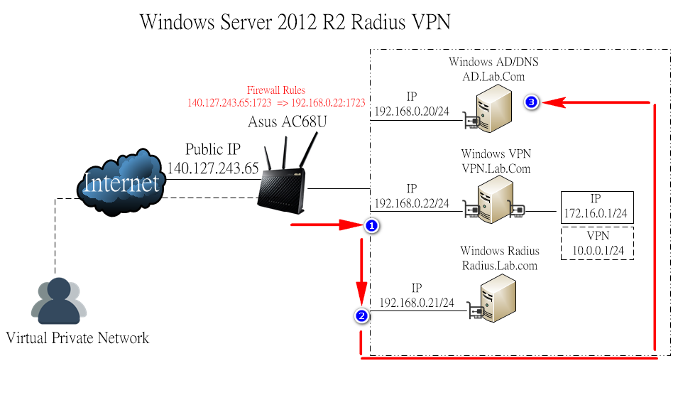 Sonicwall netextender vpn client windows 8