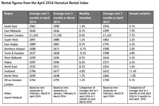 homelet rental index april 2016
