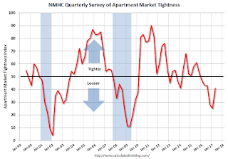Apartment Tightness Index
