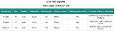 http://www.moh.gov.sa/en/CCC/PressReleases/Pages/statistics-2017-06-04-001.aspx