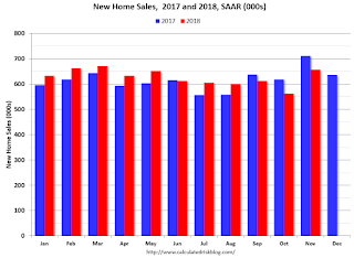 A few Comments on November New Home Sales