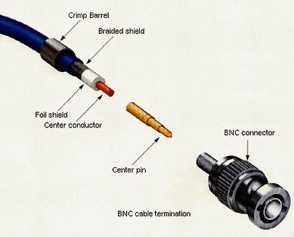 CCTV and Security System: Cara pasang bnc CCTV
