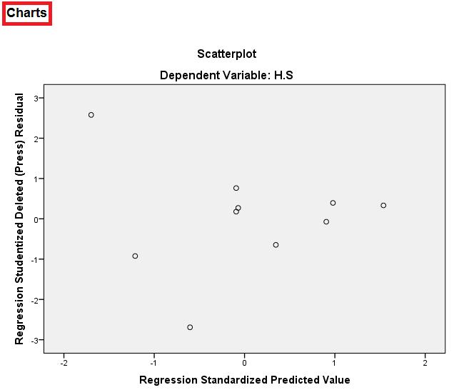 Uji asumsi klasik heteroskedastisitas dengan metoda goldfield-quandt menggunakan spss 4