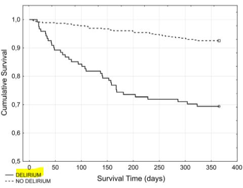 図:脳卒中急性期にせん妄の生存率