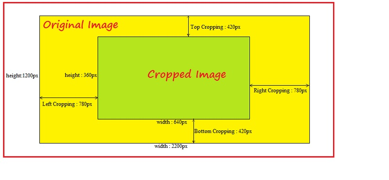AEM Developer Learning : Image Rendition with Cropping in