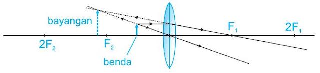 Jarak benda lebih kecil daripada panjang fokus lensa cembung (s < f)