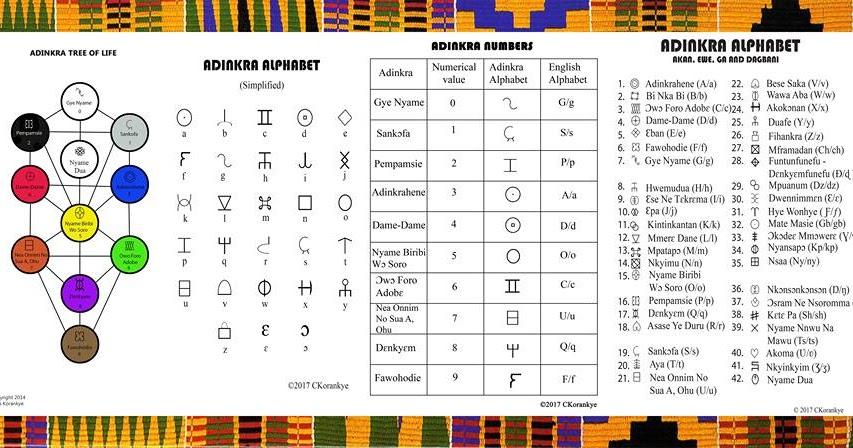 Adinkra Symbols Meaning and Pronunciation by Charles Korankye