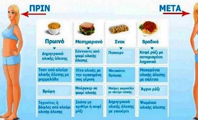 τι πρέπει να τρώτε στα καθημερινά σας γεύματα, για να χάσετε γρήγορα τα περιττά κιλά