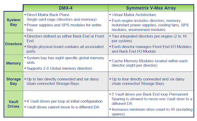 Difference_between_DMX_and_VMAX