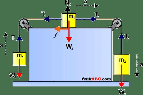 penerapan hukum newton pada gerak benda yang dihubungkan sistem katrol di bidang datar kasar