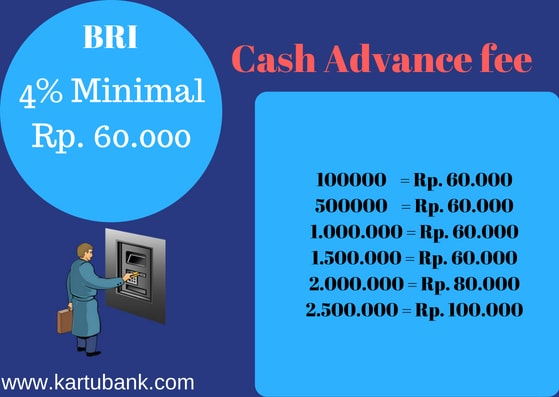Grafik Biaya Tarik Tunai Kartu Kredit BRI