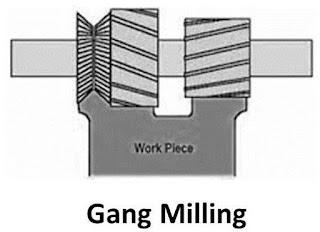 Milling Machine Operation