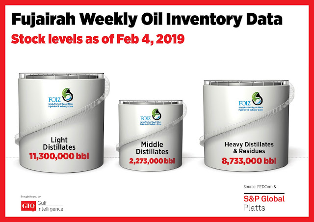 Chart Attribute: Fujairah Weekly Oil Inventory Data (as of Feb. 4, 2019) / Source: The Gulf Intelligence