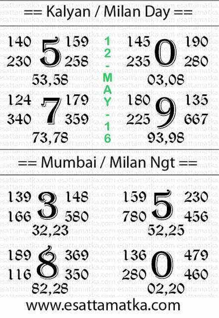 Satta Matka :: Today Kalyan Matka Result Tips Chart [12-May]