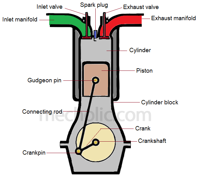Basic Components Of Ic Engine And Their Function