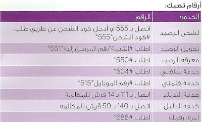 أرقام تهمك لإستخدام خط we المصرية للإتصالات
