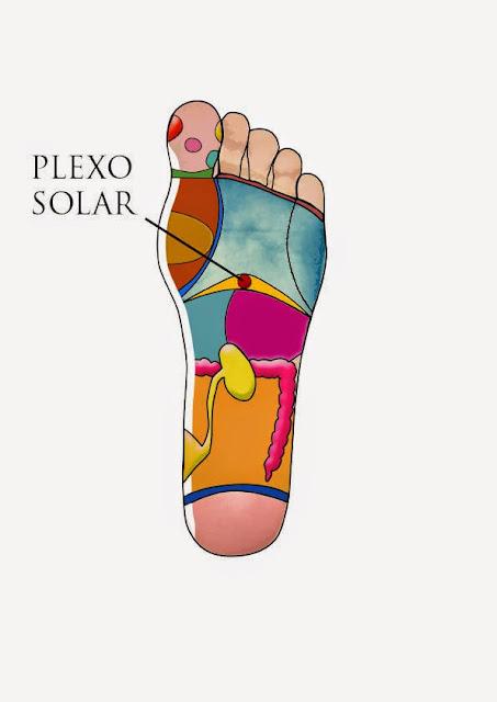 Ubicación del plexo solar en la planta del pie