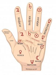 Gajlakshmi Yoga in palmistry
