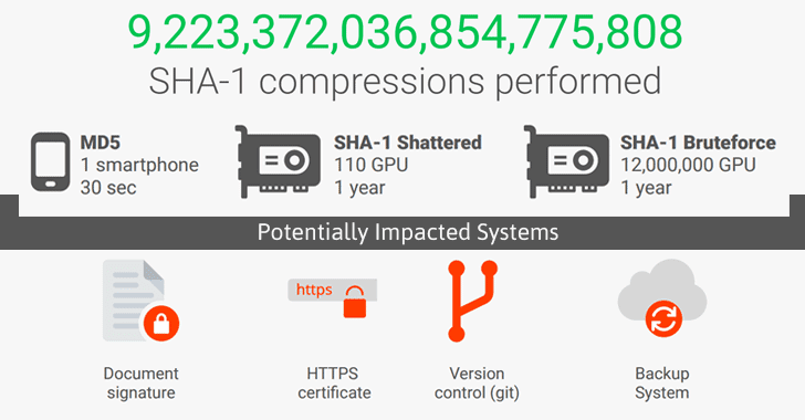 First-Ever Successful SHA-1 Collision Attack Achieved By Google