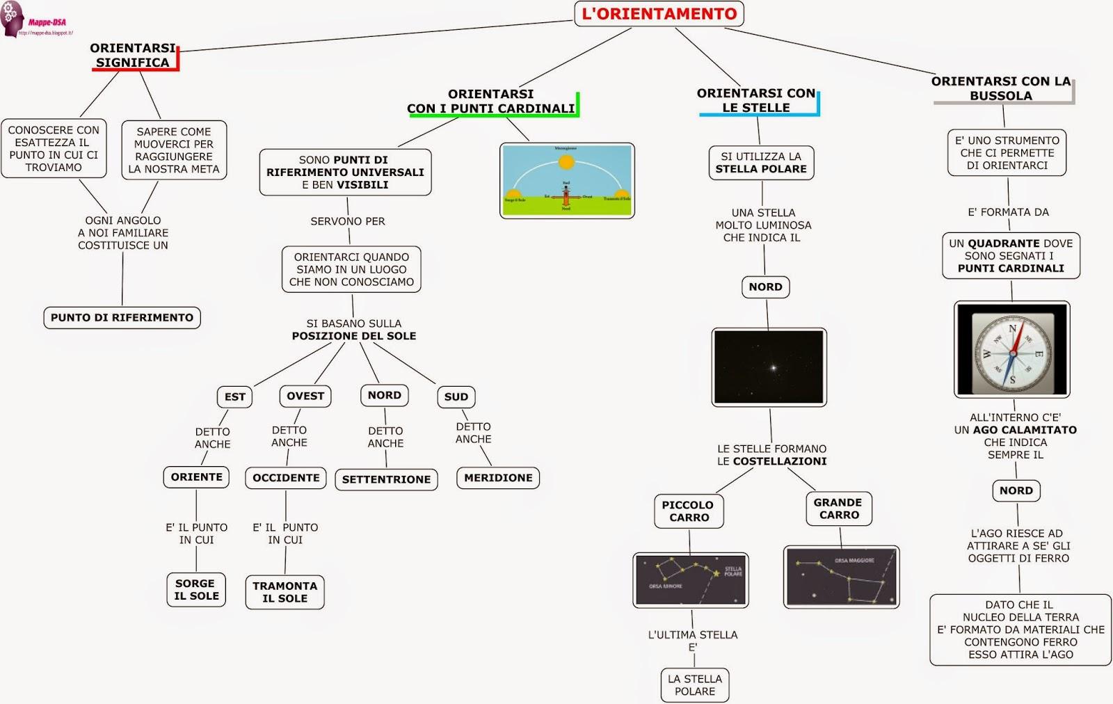 L' orientamento: teorie, strumenti e metodi - Guido ...