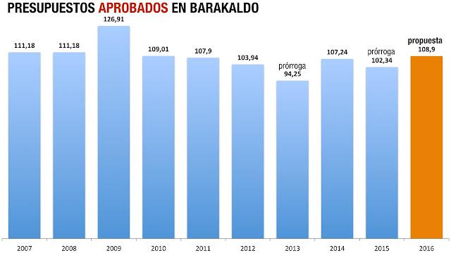 Presupuestos aprobados de Barakaldo