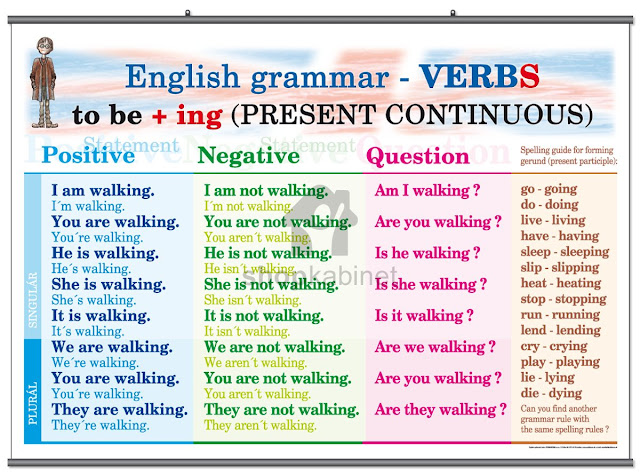 Английский язык Грамматика Глагол Глаголы не