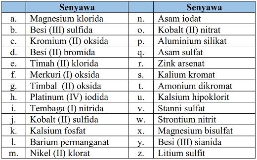 Contoh Soal Dan Pembahasan Tata Nama Senyawa