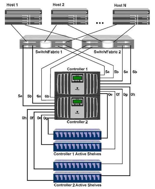 netapp hardware connection netapplines. Black Bedroom Furniture Sets. Home Design Ideas