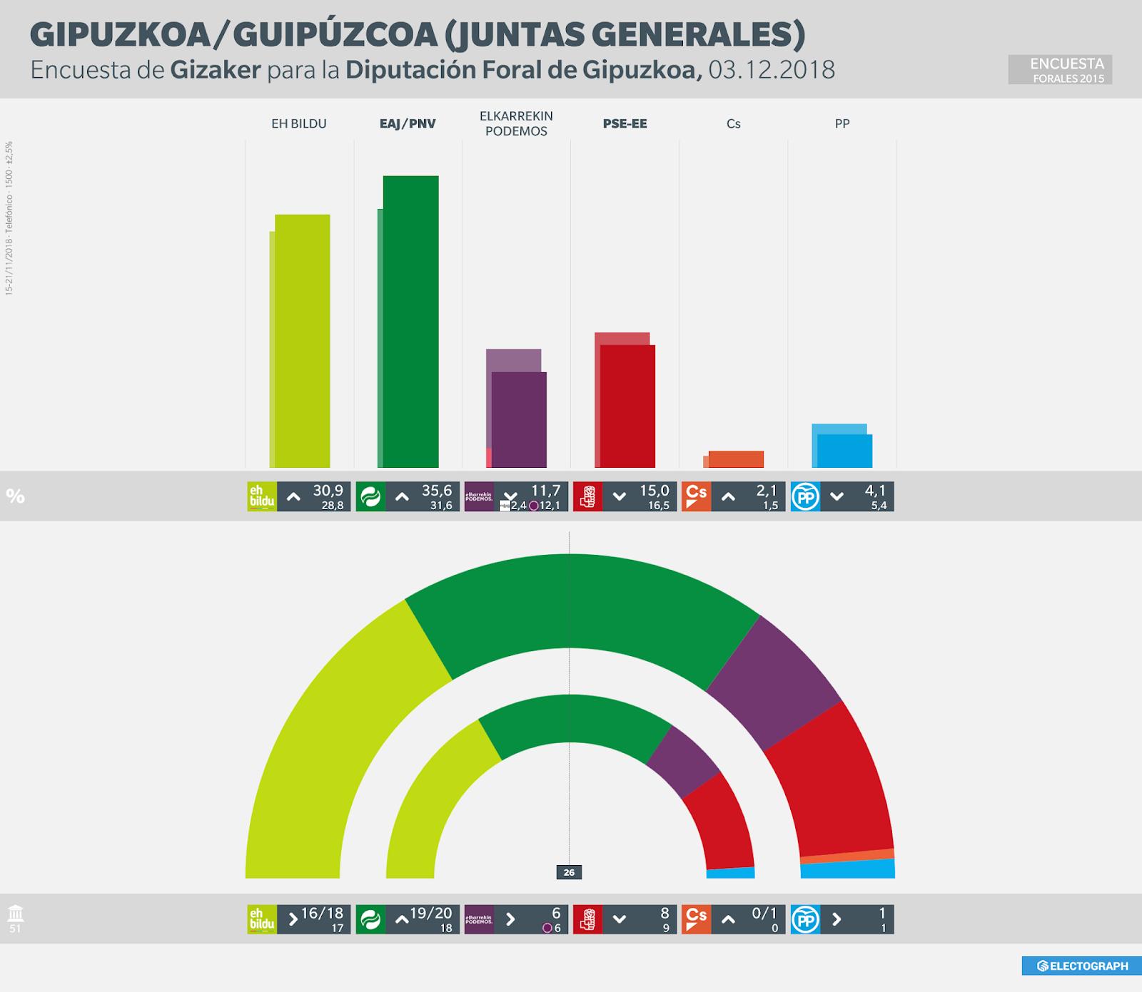 Gráfico de la encuesta para elecciones a Juntas Generales de Gipuzkoa realizada por Gizaker para la Diputación Foral en noviembre de 2018