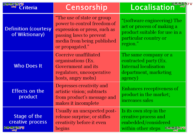 Censorship versus localization infographic localisation table differences between