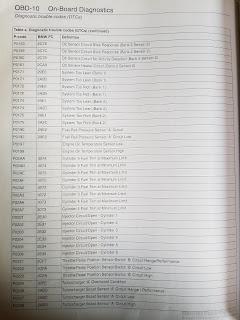 P0238 bmw x5   P0238 OBD  2019-03-01