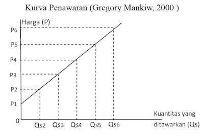 Kurva Penawaran (Gregory Mankiw, 2000)