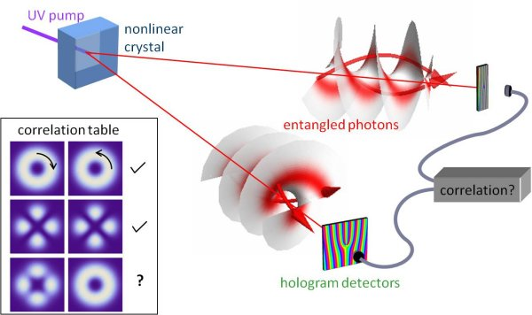 "Is Teleportation possible? YES,Chinese researchers have Teleport ""Photon"" 500 kms above Earth."