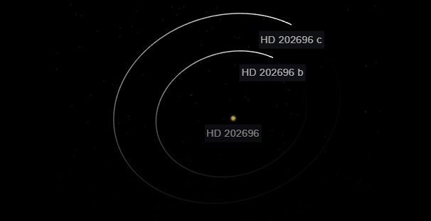 HD 202696 planetary system. Credit: NASA