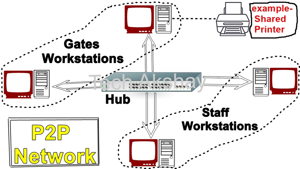 Peer-to-Peer & Client-Server Networks