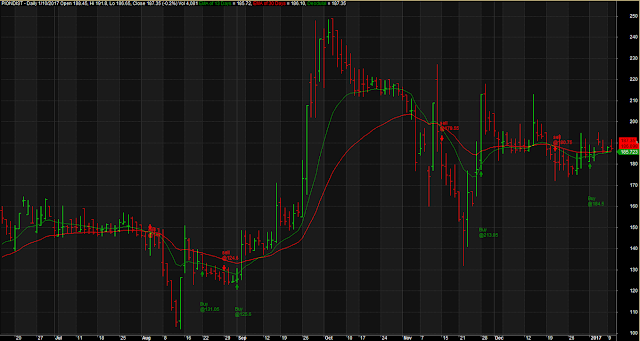13-30 EMA Crossover Trading System