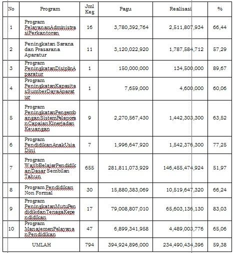 Kinerja Dinas Pendidikan Kabupaten Bogor 240