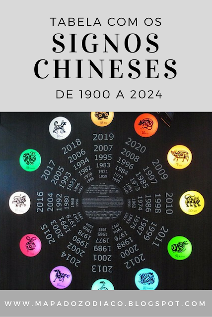 lista dos signos chineses de 1900 a 2024