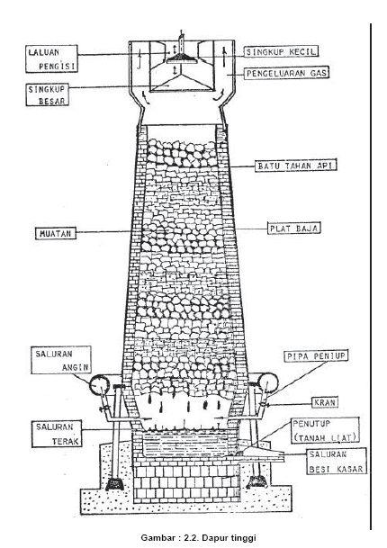 Proses Pengikatan Bahan Yang Ikut Dalam Cairan Besi Antara Lain Dapat Dilihat Pada Reaksi Kimia Sebagai Berikut