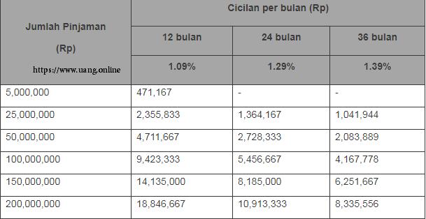 Tabel Pinjaman KTA Danamon