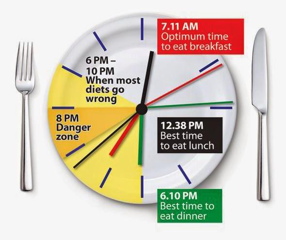 Yuk Pahami!! Kapan Waktu Makan Optimal supaya Mendapatkan Tubuh yang Sehat..