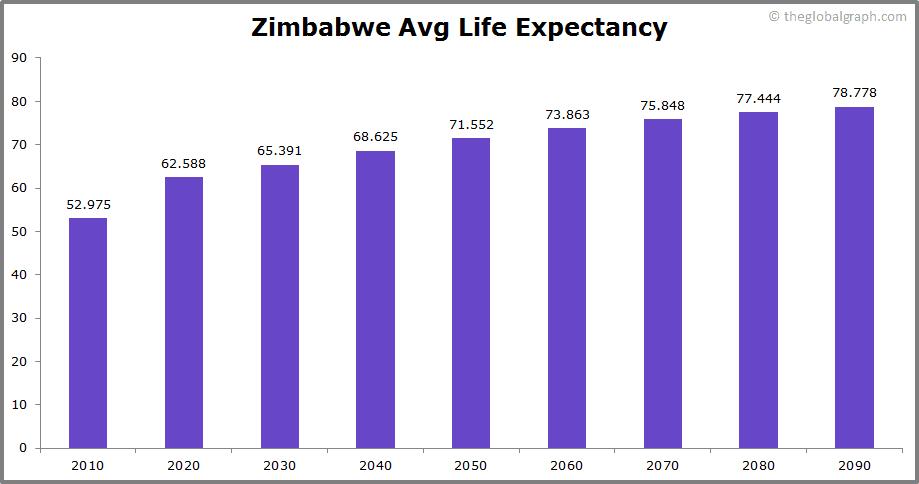 Zimbabwe  Avg Life Expectancy