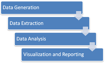 Gambar 3. Alur Analisis Data (Suhono, 2015:51)