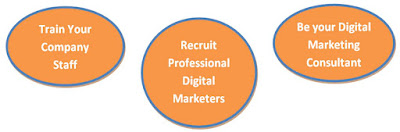Digital Marketing Services-Recruitment-Consultancy-Digital Training
