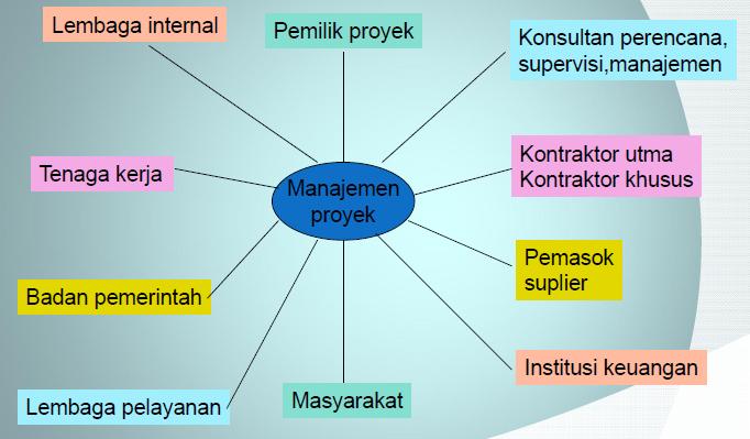Lingkup tugas konsultan manajemen konstruksi