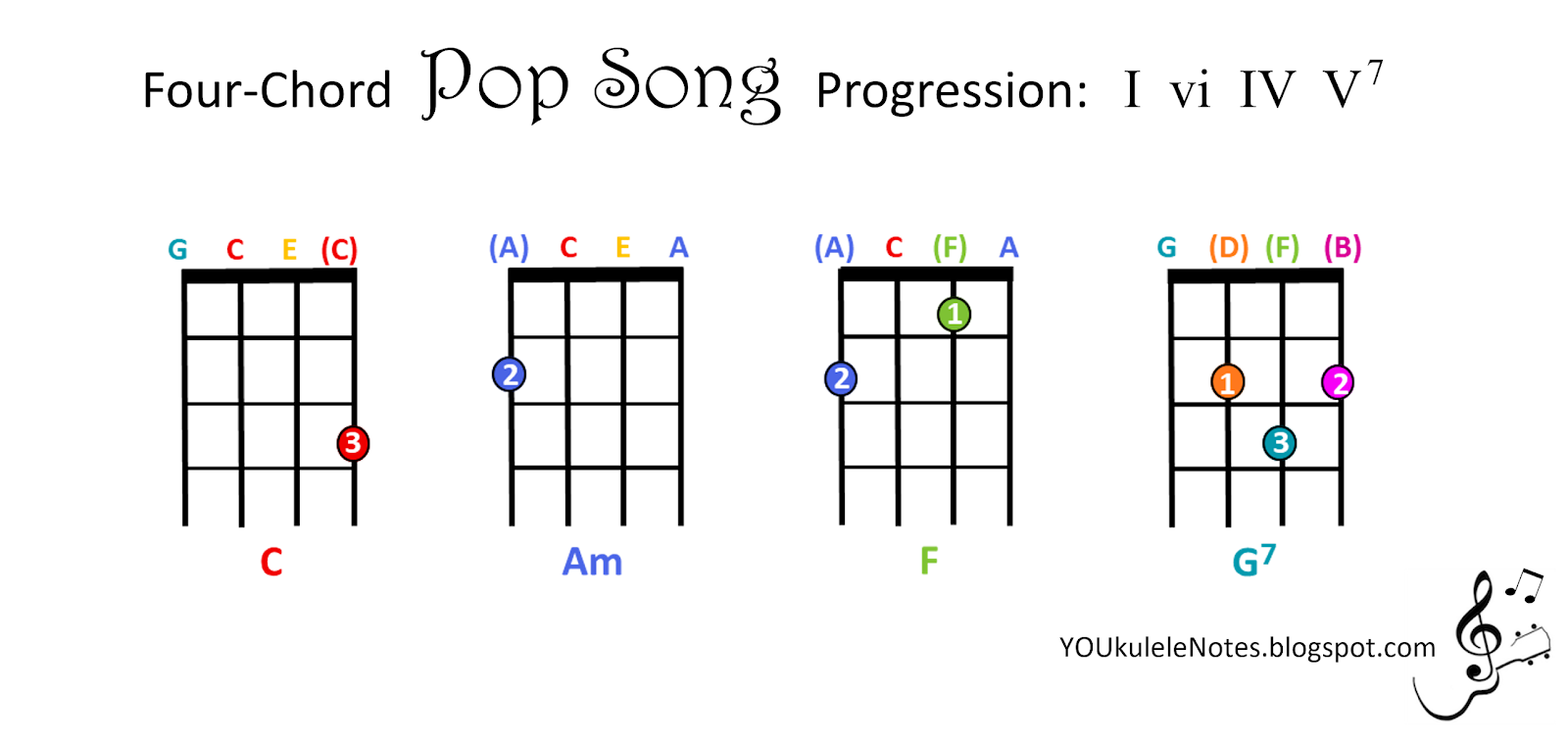 Jeri's YOUkulele Notes: Four-Chord Pop Progression